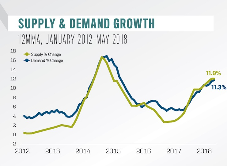 Supply and Demand Growth
