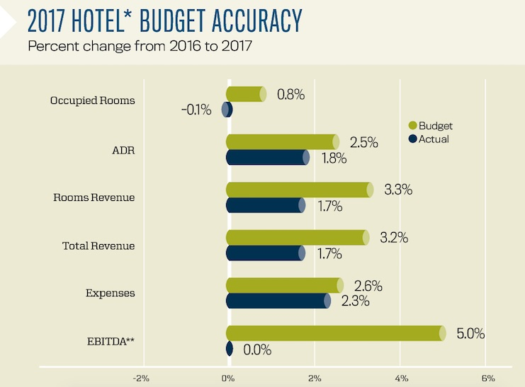 2017 Hotel Budget Accuracy