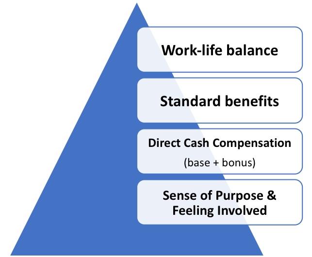 Aethos Work Needs Hierarchy of Gen-X and Gen-Y