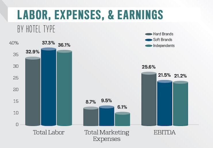 Labor, expenses, and earnings