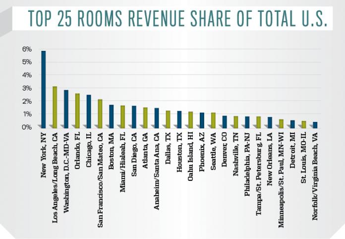 Top 25 Markets Hotel Rooms Revenue