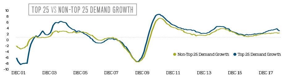Top 25 vs Non-Top 25 Demand Growth