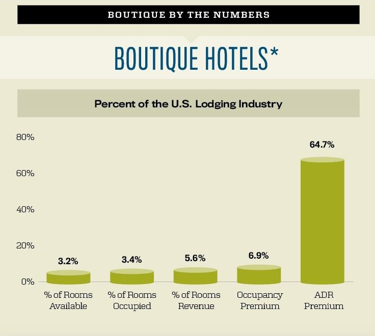 Boutique hotels by the numbers