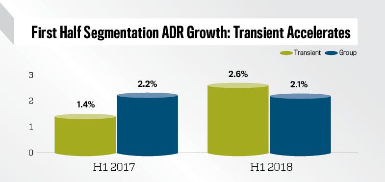 Luxury/Upper-Upscale Segmentation ADR % Change, H1 2017 vs. 2018