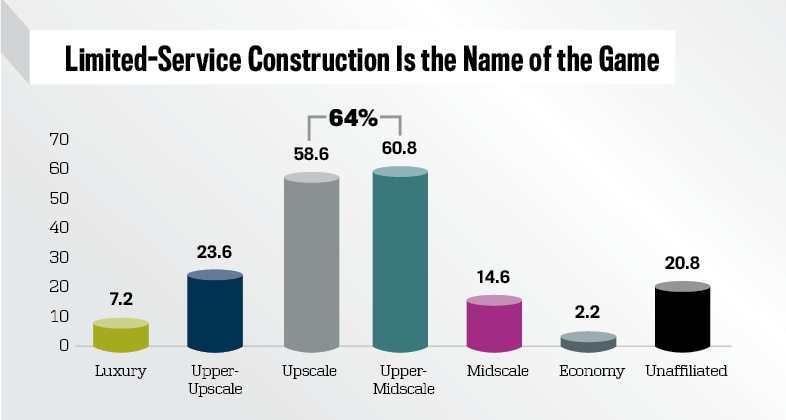 U.S. Pipeline, Rooms In Construction '000s Rooms by Scale, August 2018