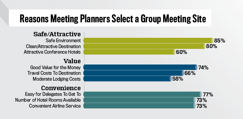 """DestinationMAP (Meeting Assessment Program) % of Meeting Planners rating consideration """"very important"""" when Selecting a group meeting site"""