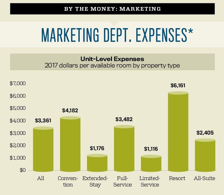 Marketing Department Expenses