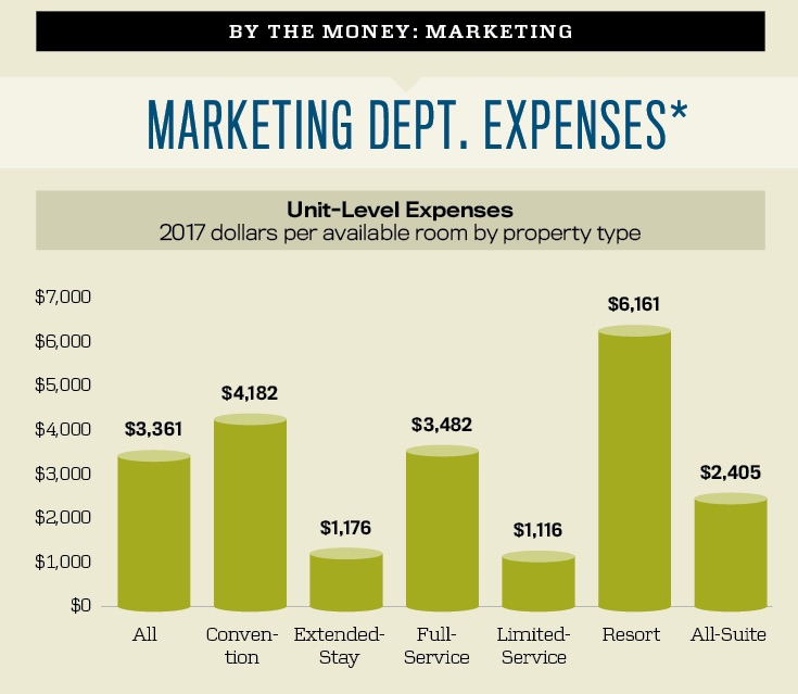 Marketing Department Expenses