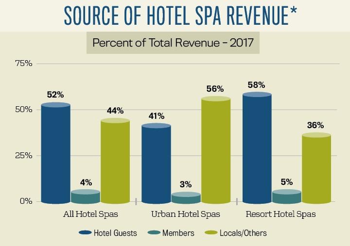 Source of Hotel Spa Revenue