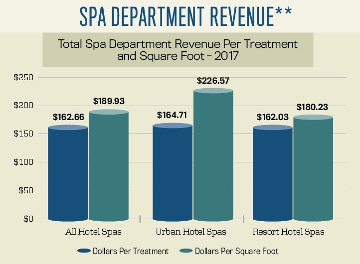 Spa Department Revenue