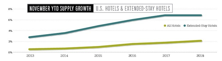 November YTD Supply Growth — Extended-Stay Hotels