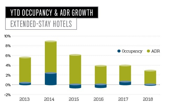 YTD Occupancy and ADR Growth for Extended-Stay Hotels