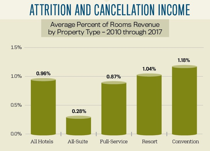 Attrition and cancellation income