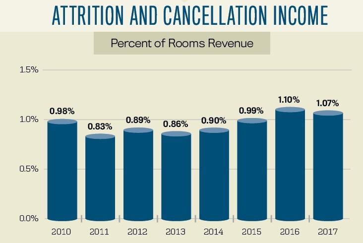 Attrition and cancellation revenue
