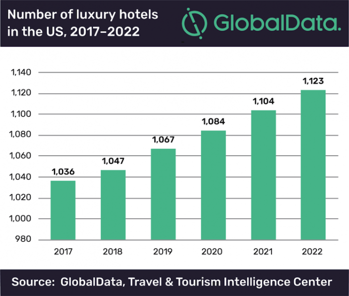 GlobalData - Luxury Hotels