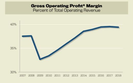 Gross Operating Profit Margin
