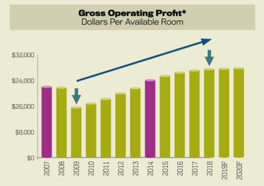 Gross Operating Profits