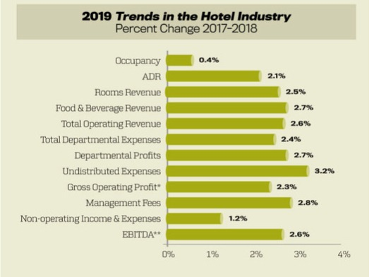 Trends in the Hotel Industry — profit growth