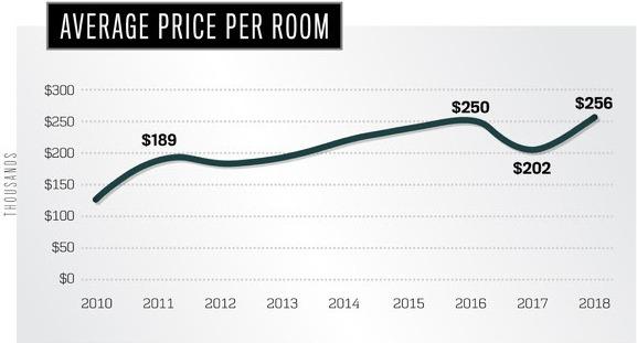 Average price per room - hotel transaction