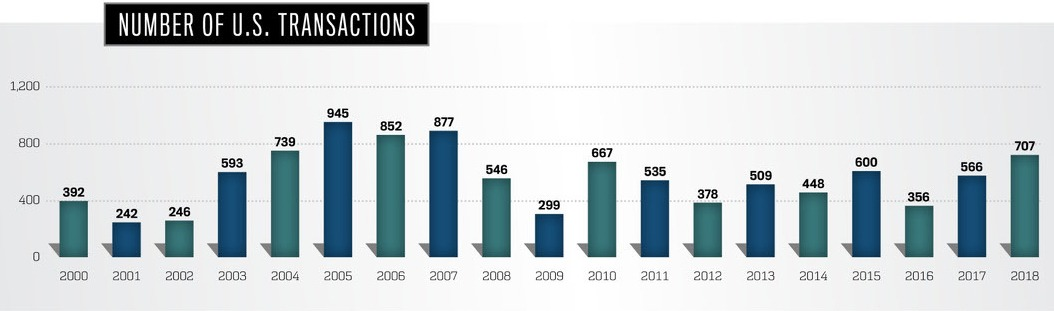 Number of U.S. Transactions