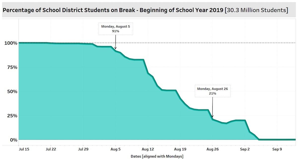 STR School Break Report