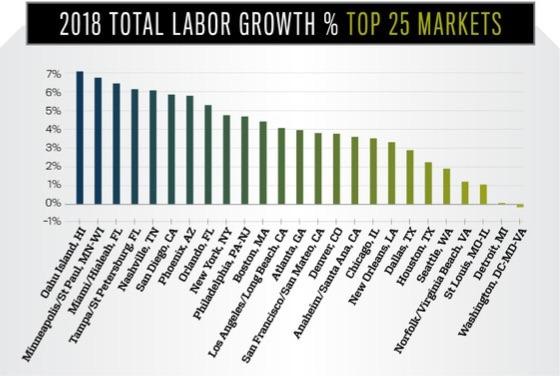 2018 total labor growth — revenue
