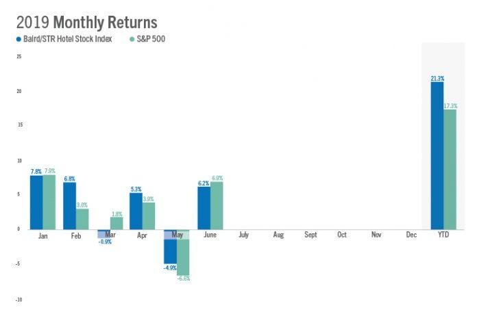 Baird/STR Hotel Stock Index — June 2019