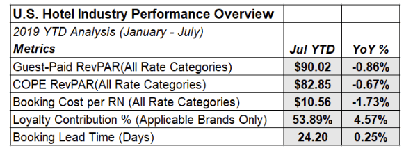 U.S. Hotel Industry Performance Overview