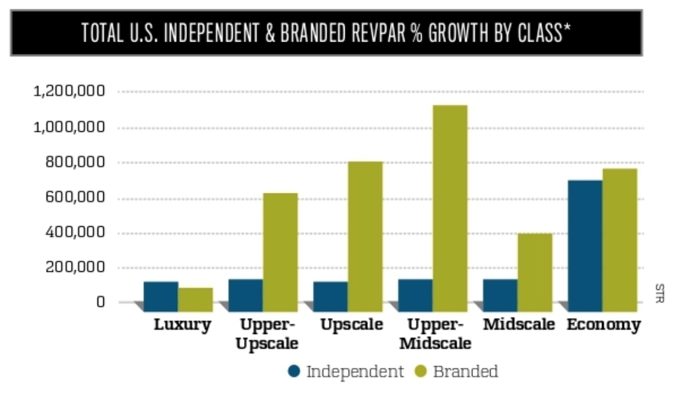Independent and Branded Hotel RevPAR Growth