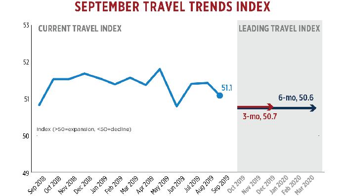 September Travel Trends Index