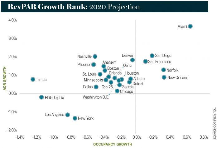 RevPAR Growth Ranks: 2020 Projection