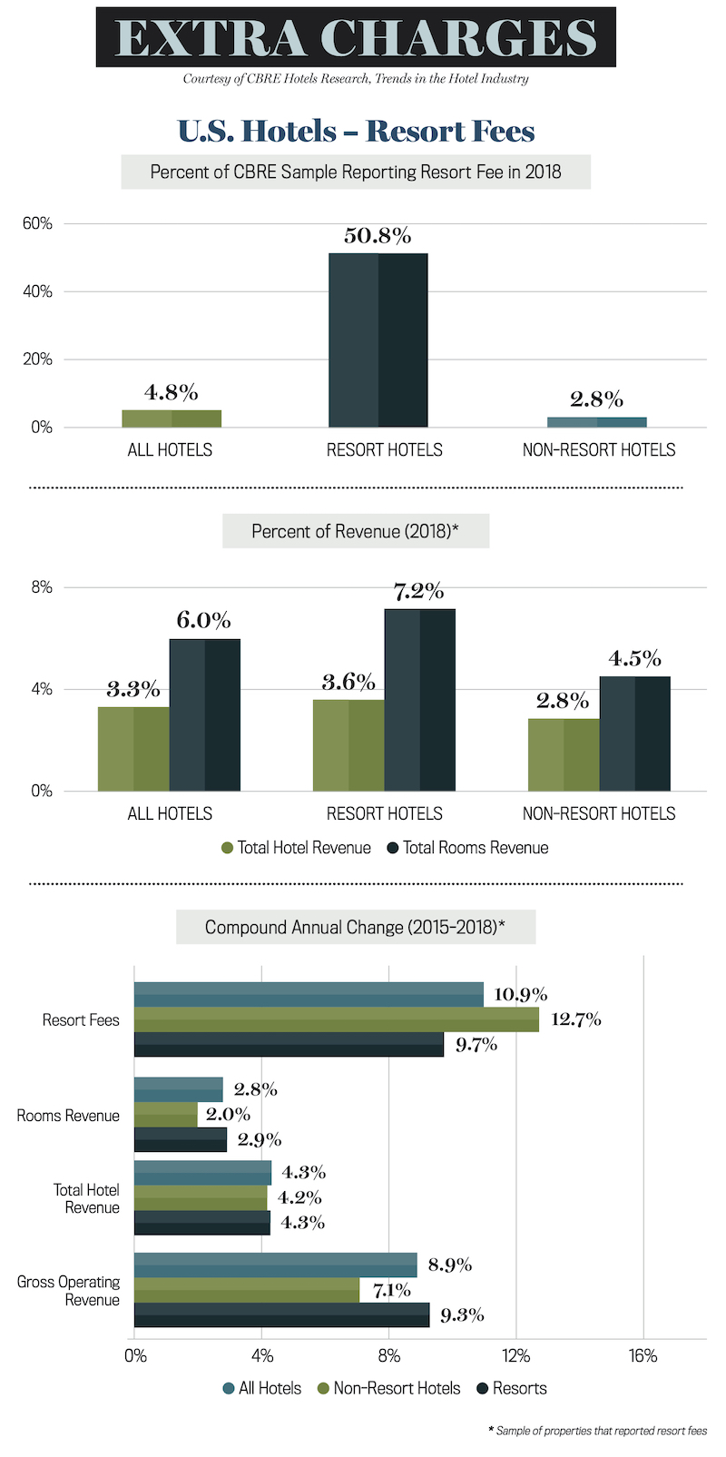 Extra Charges - U.S. hotel resort fees