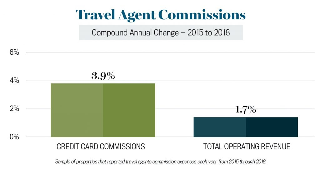 Travel Agent Commissions