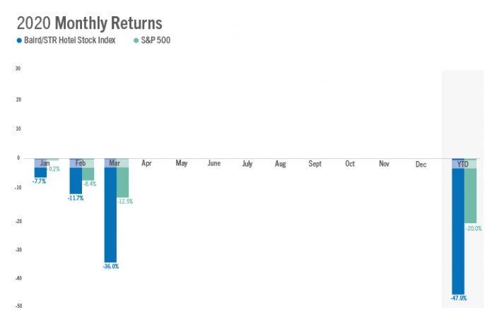 Baird/STR Hotel Stock Index March 2020