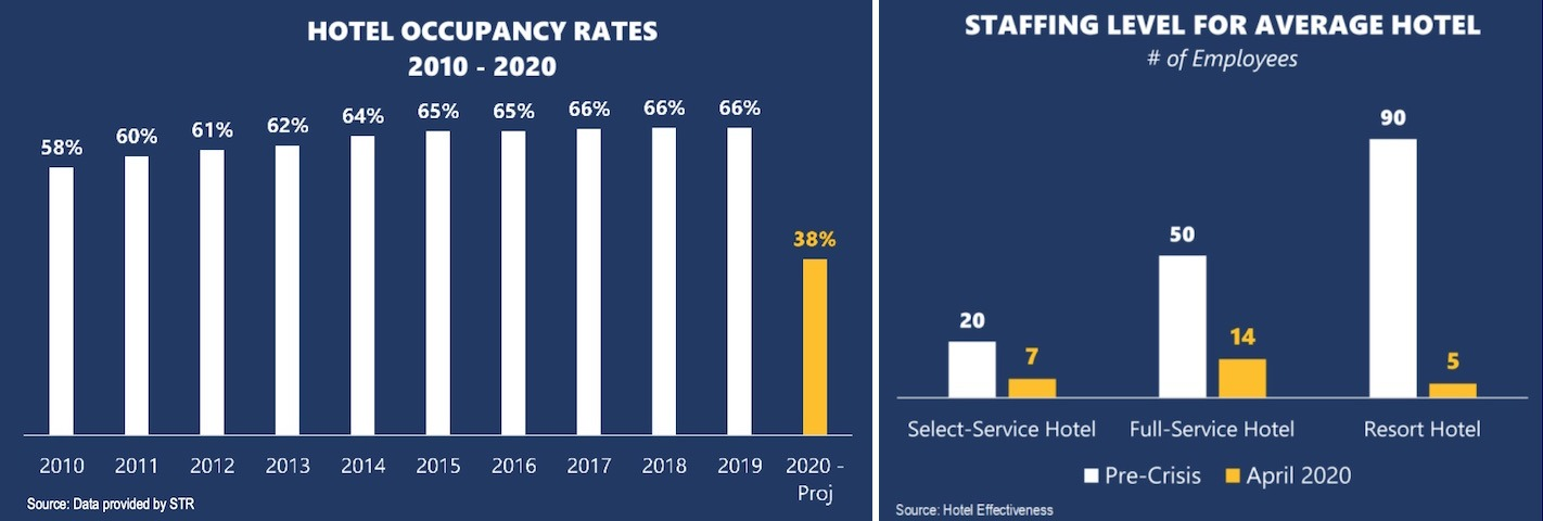 hotel occupancy rates and staffing level for average hotel