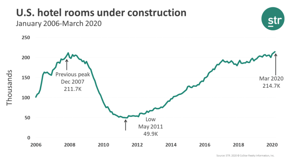 U.S. Hotels Rooms Under Construction (as of March 2020 via STR)