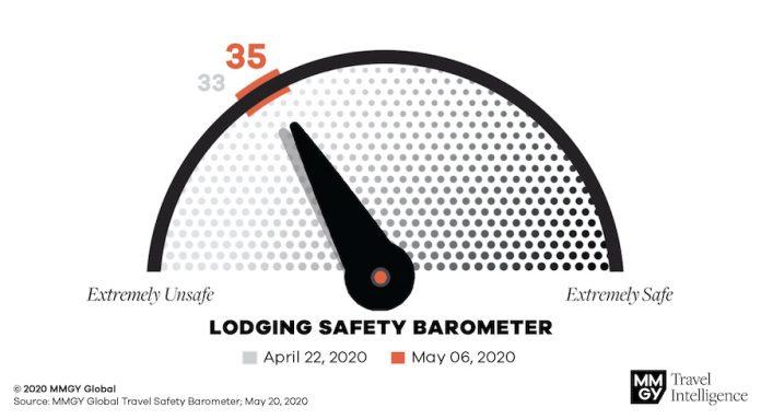 MMGY Global Travel Safety Barometer