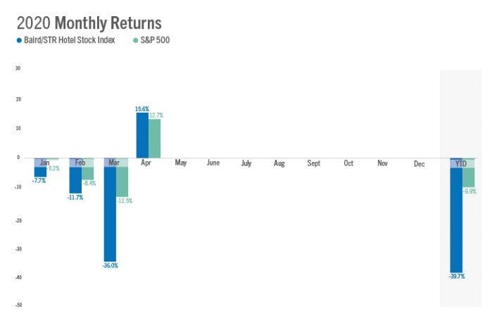 Baird/STR Hotel Stock Index — 2020 Monthly Returns