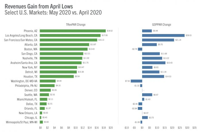 Revenue gains from April lows