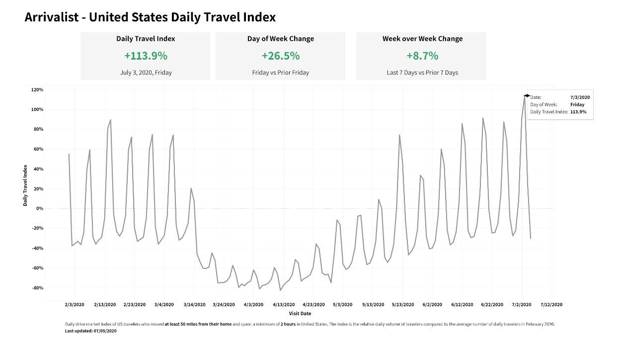 Arrivalist U.S. Travel Index: July 4, 2020