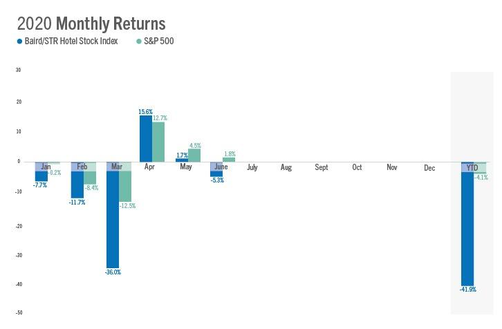 Baird/STR Hotel Stock Index