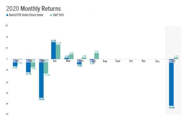 Baird/STR Hotel Stock Index — 2020 Monthly Returns — July 2020