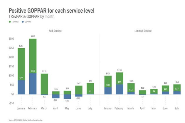 Positive GOPPAR for each service level - July 2020