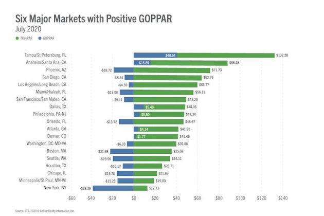 Six Major Markets with Positive GOPPAR - July 2020