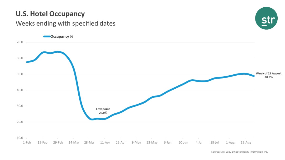 STR U.S. Hotel Occupancy leading up to August 16-22, 2020