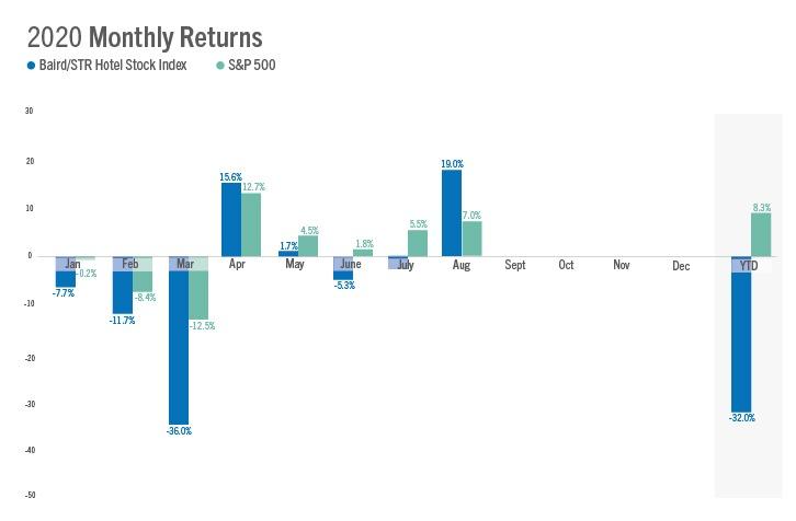 Baird/STR Hotel Stock Index August 2020