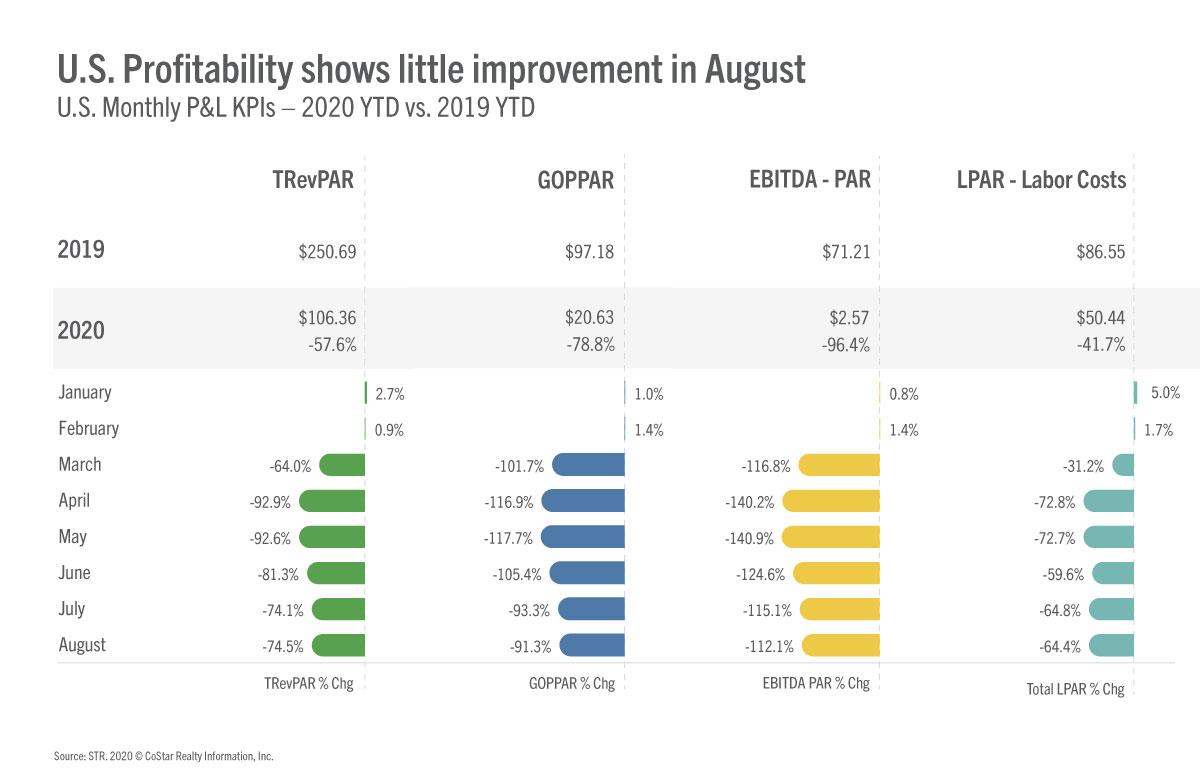 STR August profitability