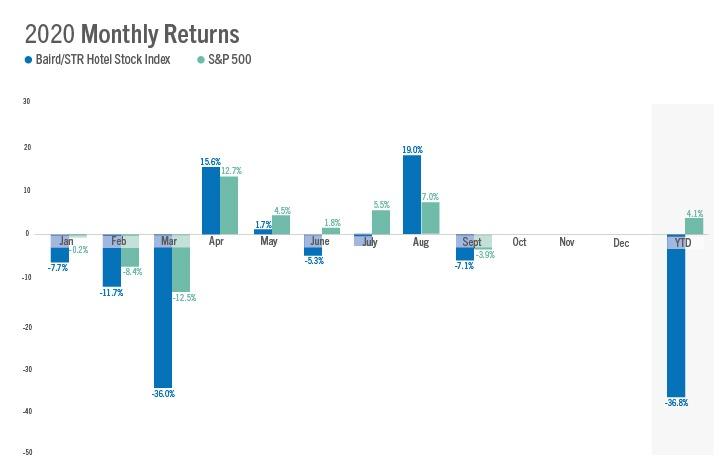Baird/STR Hotel Stock Index September 2020