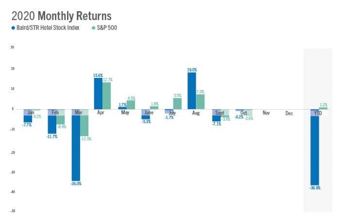 Baird/STR Hotel Stock Index October 2020