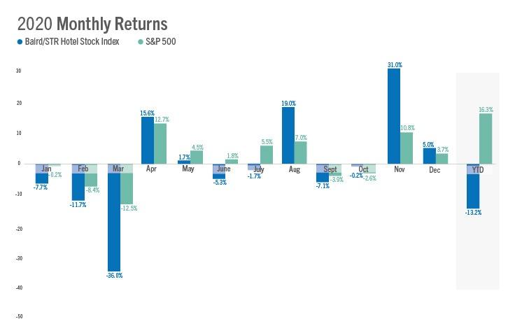 Baird/STR Hotel Stock Index December 2020